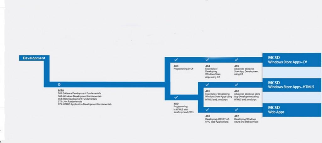 Microsoft Web Applications Coralite Training